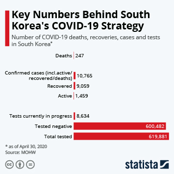 Key Numbers Behind South Korea's COVID-19 Strategy