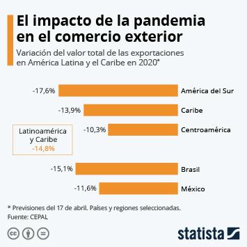 Infografía: ¿Cómo afectará la crisis del coronavirus a las exportaciones de América Latina? | Statista