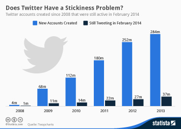 Infographic: Does Twitter Have a Stickiness Problem? | Statista