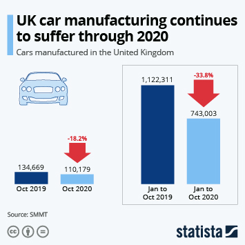 Automotive manufacturing industry in the UK Infographic - UK car industry suffers first coronavirus hit