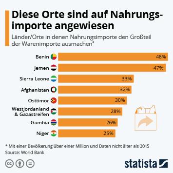 Infografik: Diese Orte sind auf Nahrungsmittelimporte angewiesen | Statista