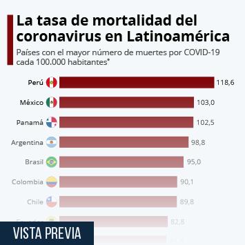 Infografía - Las muertes por coronavirus en América Latina
