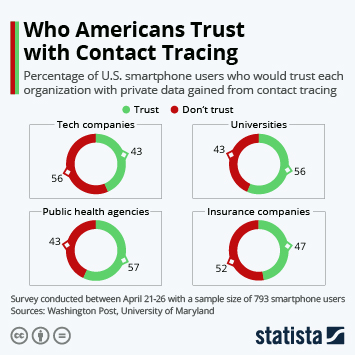 Infographic: Who Americans Trust with Contact Tracing | Statista