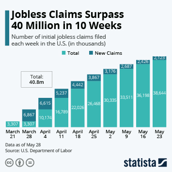 Infographic: Jobless Claims Surpass 40 Million in 10 Weeks | Statista