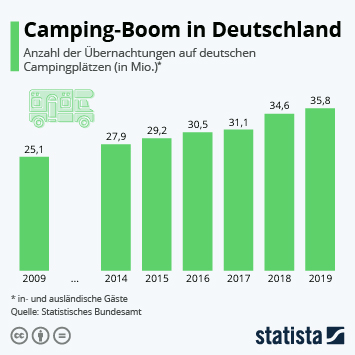 Infografik - Camping-Boom in Deutschland