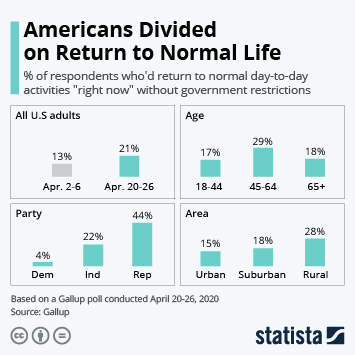 Infographic: Americans Divided on Return to Normal Life | Statista