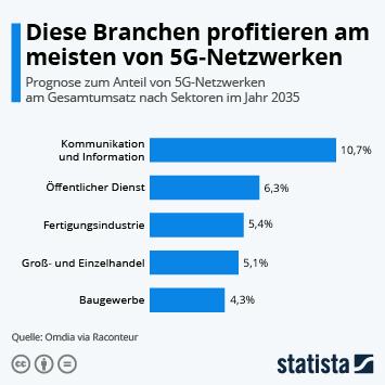 Infografik: Diese Branchen profitieren am meisten von 5G-Netzwerken | Statista