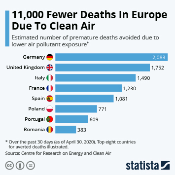 Infographic: 11,000 Fewer Deaths In Europe Due To Clean Air | Statista