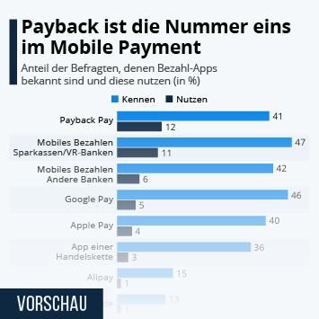 Payback ist die Nummer eins im Mobile Payment