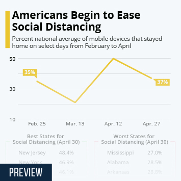 Infographic: Americans Begin to Ease Social Distancing | Statista