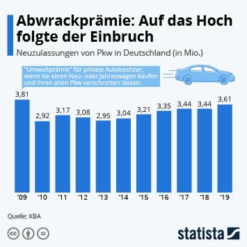 Infografik: Abwrackprämie: Auf das Hoch folgte der Einbruch | Statista