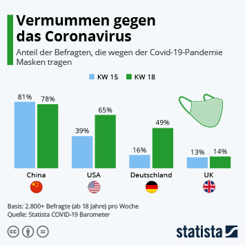 Infografik: Vermummen gegen das Coronavirus   Statista