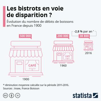 Lien vers Les Français et les restaurants Infographie - Les bistrots en voie de disparition ? Infographie