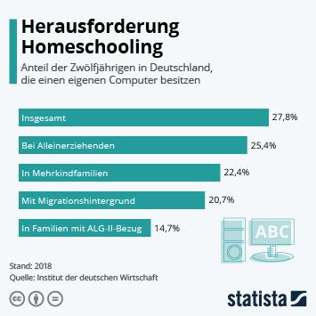 Infografik: Herausforderung Homeschooling | Statista
