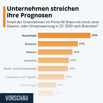Infografik - Unternehmen streichen ihre Prognosen
