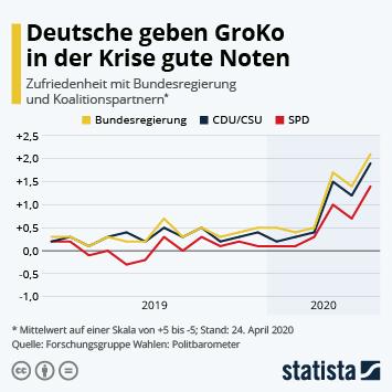 Infografik - Deutsche geben GroKo in der Krise gute Noten