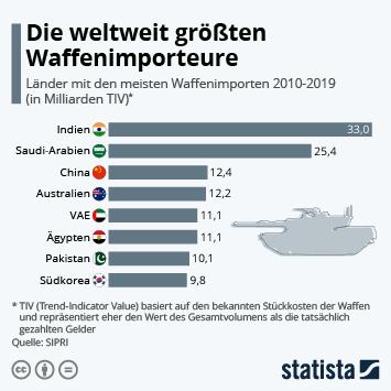 Infografik: Die weltweit größten Waffenimporteure | Statista