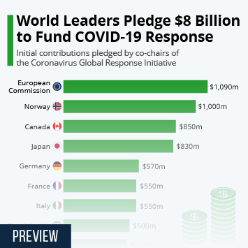Infographic - World Leaders Pledge $8 Billion to Fund COVID-19 Response