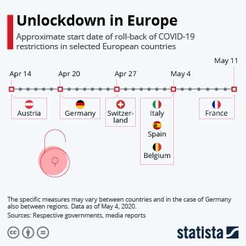 Infographic: Unlockdown in Europe | Statista