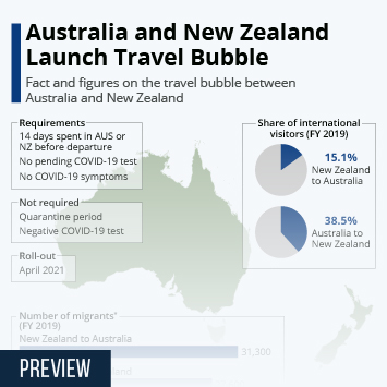 Coronavirus (COVID-19) in Asia Pacific Infographic - What Could a Travel Bubble Look Like?