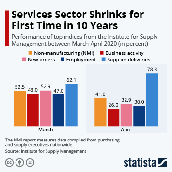 Infographic: Services Sector Shrinks for First Time in 10 Years | Statista
