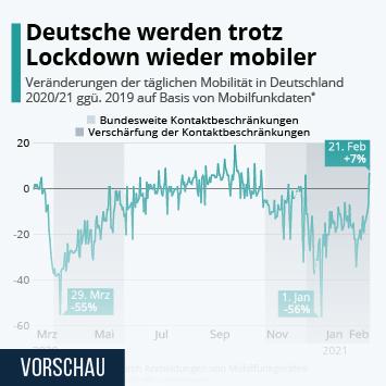 Infografik: Mobilität der Deutschen nimmt wieder ab | Statista