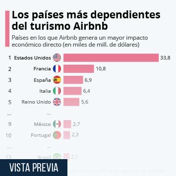 Infografía: Los países más dependientes del turismo Airbnb | Statista