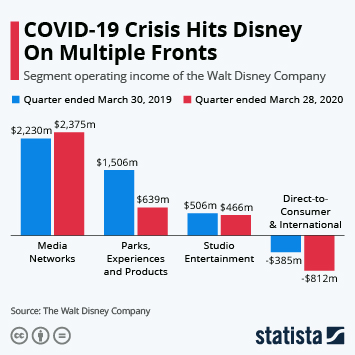 Infographic: COVID-19 Crisis Hits Disney On Multiple Fronts | Statista