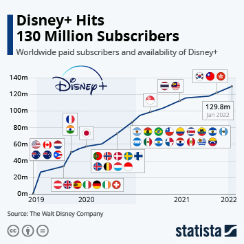 Infographic - Disney+ Races to 50 Million Subscribers
