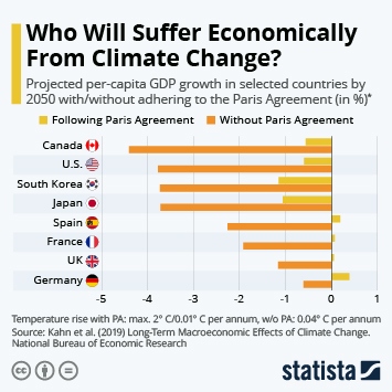 Infographic: Who Will Suffer Economically From Climate Change? | Statista