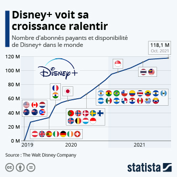 Infographie: Disney+ a séduit plus de 90 millions d'abonnés depuis son lancement | Statista