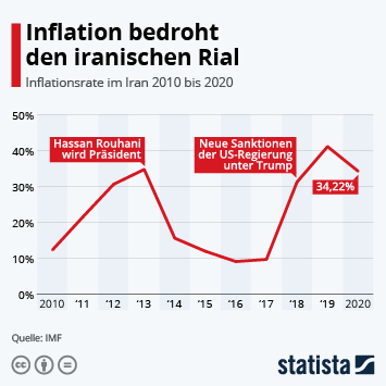 Infografik: Inflation bedroht iranischen Rial | Statista