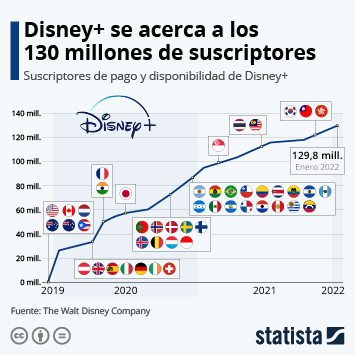 Walt Disney Company Infografía - Disney+ supera los 73 millones de suscriptores en menos de un año