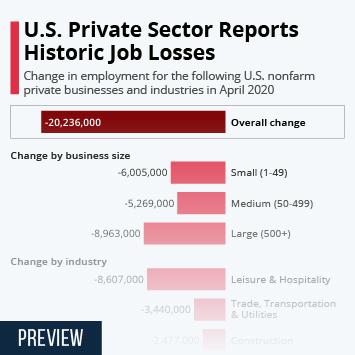 Infographic: U.S. Private Sector Reports Historic Job Losses | Statista