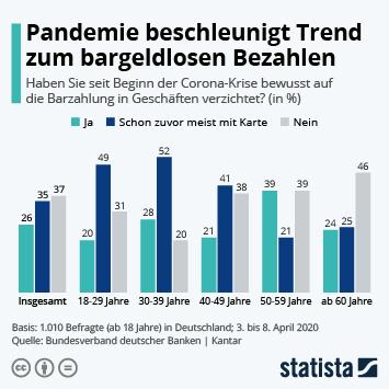 Infografik: Pandemie beschleunigt Trend zum bargeldlosen Bezahlen | Statista