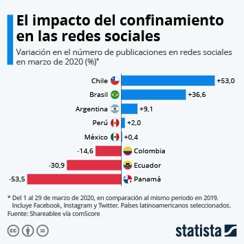 Infografía: El uso de redes sociales en tiempos de cuarentena en América Latina | Statista