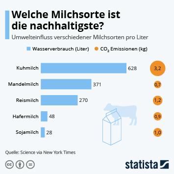 Link zu Welche Milchsorte ist die nachhaltigste? Infografik