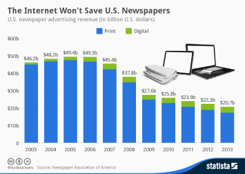 Infographic: The Internet Won't Save U.S. Newspapers | Statista