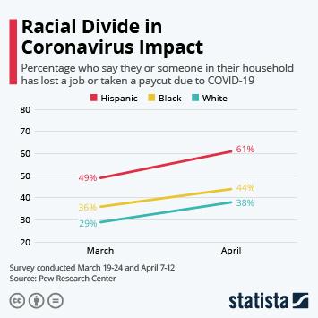 Infographic: Racial Divide in Coronavirus Impact   Statista