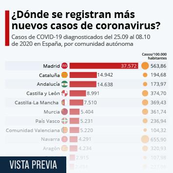 ¿Dónde se registran más nuevos casos de coronavirus?