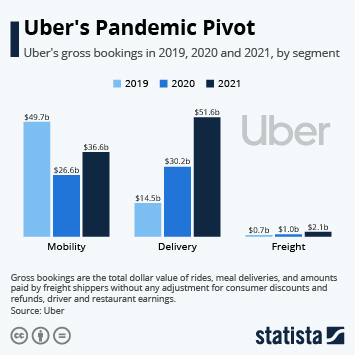 Uber's Ride Business Takes a Hit as Food Delivery Booms