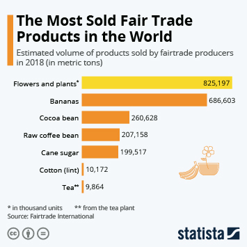 Sustainable Food Industry  Infographic - The Most Sold Fair Trade Products in the World