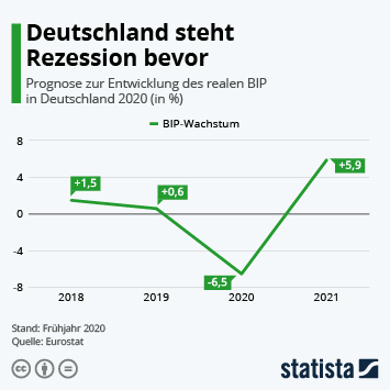 Infografik - Deutschland steht Rezession bevor