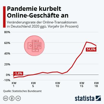 Infografik: Pandemie kurbelt Online-Geschäfte an   Statista