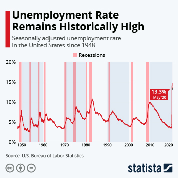 Infographic: Unemployment Rate Remains Historically High | Statista