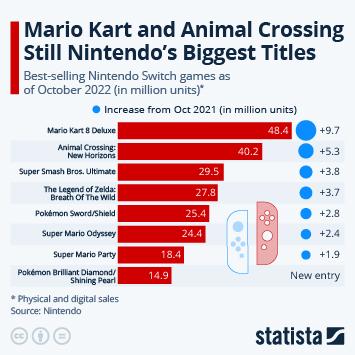 Animal Crossing Enters Top 10
