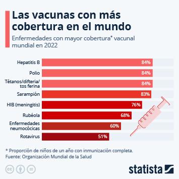 Infografía: Las vacunas más extendidas | Statista