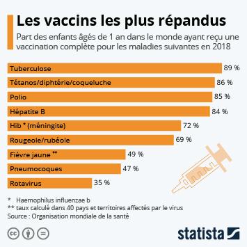 Infographie: Les vaccins les plus répandus | Statista