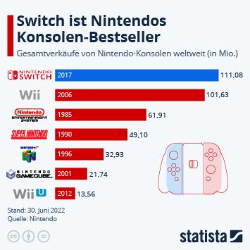 Switch auf dem Weg Nintendos Bestseller zu werden
