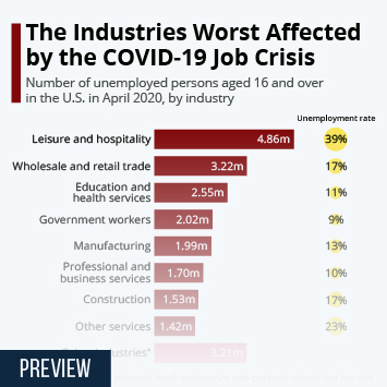 The Industries Worst Affected by the COVID-19 Job Crisis